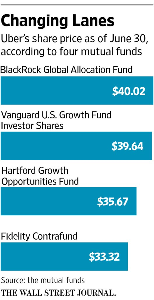 Mutual Funds Flail at Valuing Hot Startups Like Uber