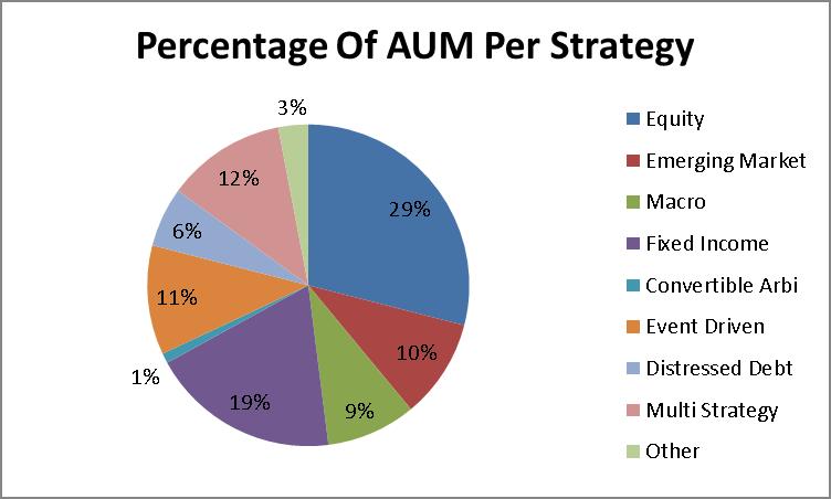 AUM by strategy