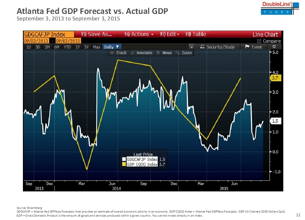Atlanta Fed vs. GDP