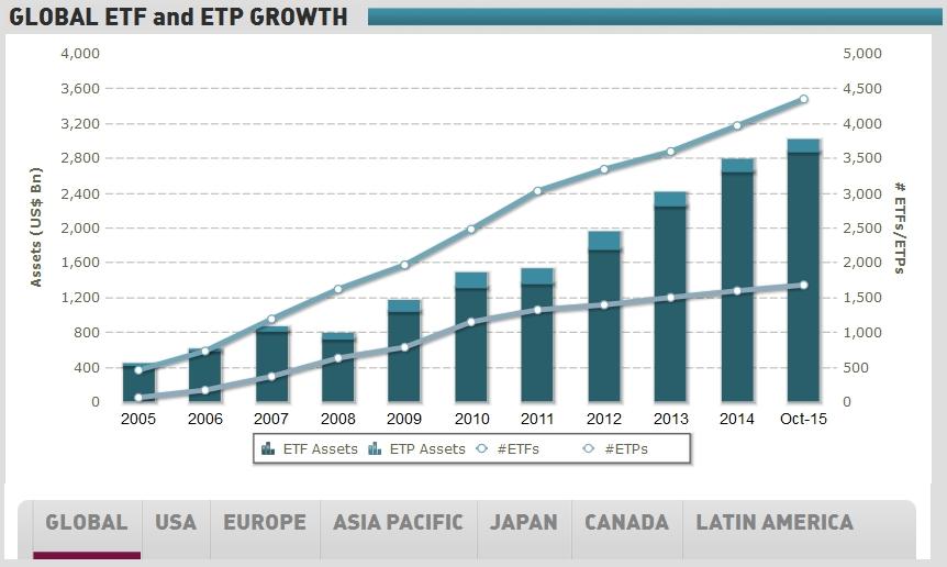 Global ETF Growth