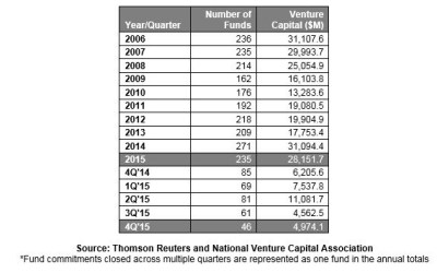 Venture Capital is on Controlled Burn