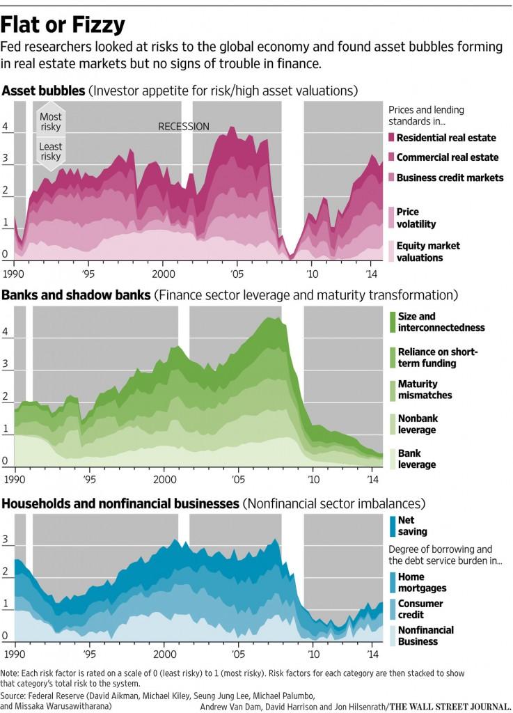 Flat or Fizzy Asset Bubbles