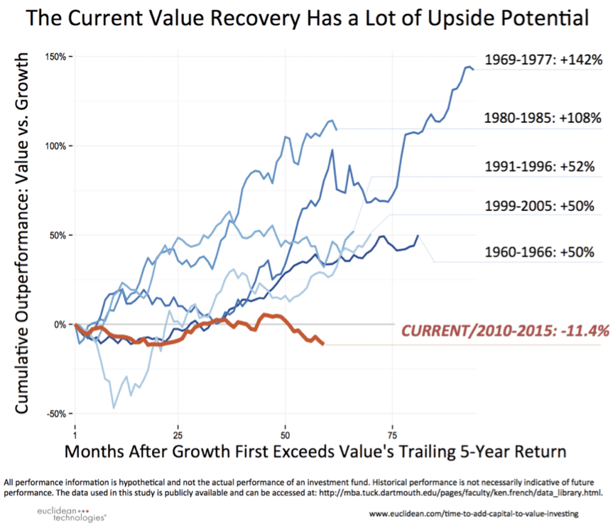 Current Value Recovery
