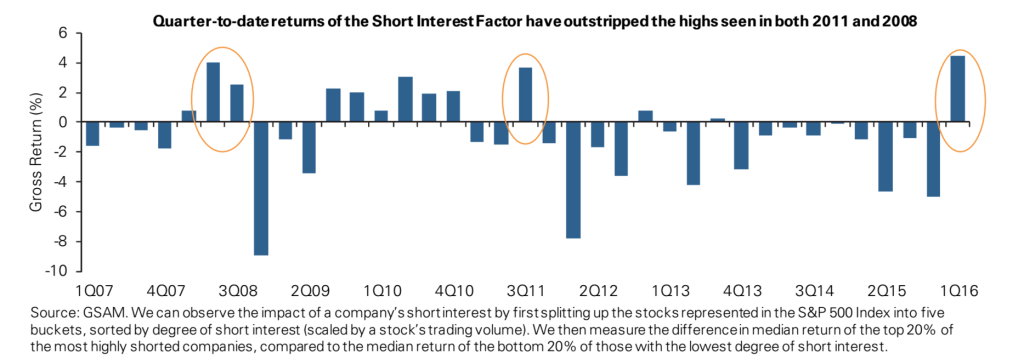 GS Short Interest Returns