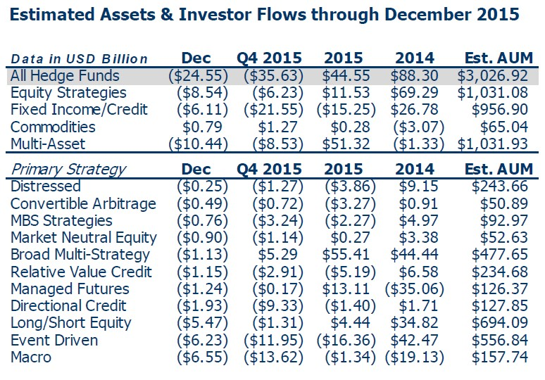 Hedge Fund Inflows and AUM
