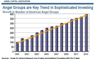 Angel Investing: Interesting Prospects