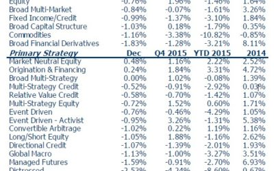 Some Recent Hedge Fund Trends that Investors Need to Know About