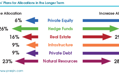 Infrastructure, Private Equity and Debt Becoming Institutional Investor Favorites