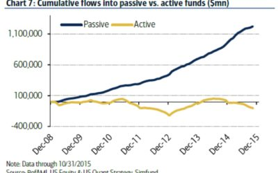 Are Passive Investments as Risky as Hedge Funds?