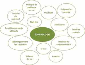 Sophrologie Application et bienfaits