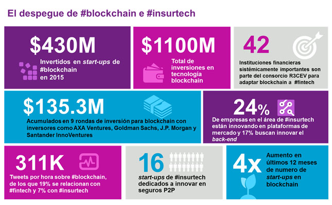 blockchain-spanish