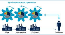csm_lean_supply_chain_planning_end_to_end_synchronisation_c635ecfb54