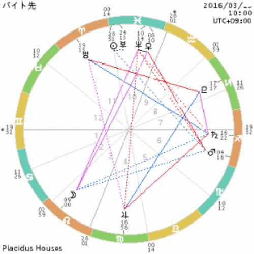 chart_バイト先