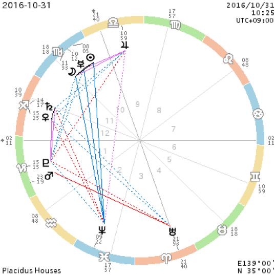 chart_2016-10-31