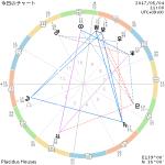 5/4 水星が順行に戻ったけど、まだ連絡の行き違いには気をつけよう。