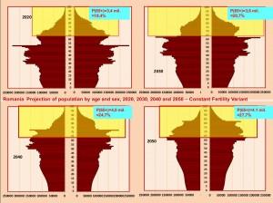 proiectie-populatie-2050
