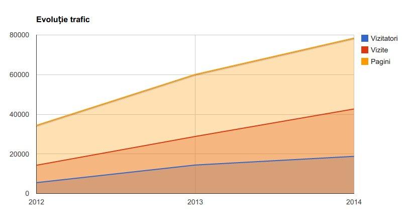 evolutie-trafic-2014