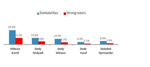 Gambaran Pemilih Loyal Pada lima figur kandidat cagub jabar versi indocon