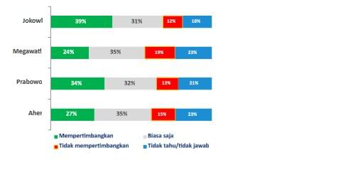 Figur-figur kunci sebagai political endorser pilkada jabar versi indocon