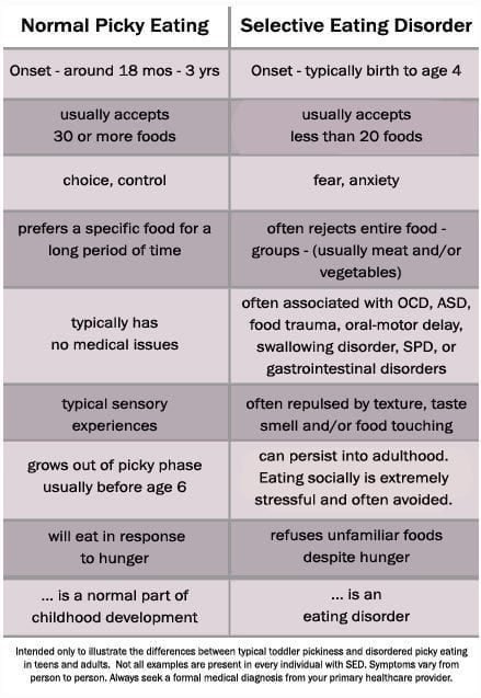 selective eating disorder