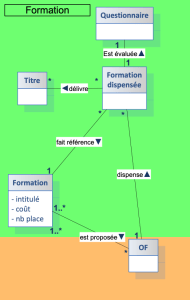 Diagramme de classe simple