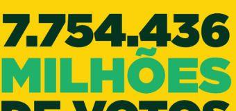Mais de 7 milhões de pessoas consideram reforma política uma necessidade