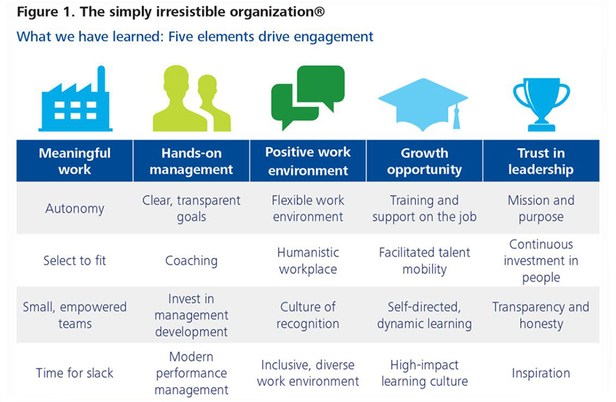 Factors of employee engagement