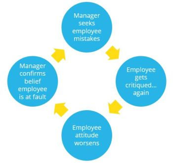 manager employee toxic relationship. Vicious cycle