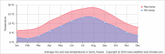 average-temperature-russia-sochi