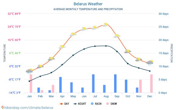 متوسط الطقس في بيلاروسيا