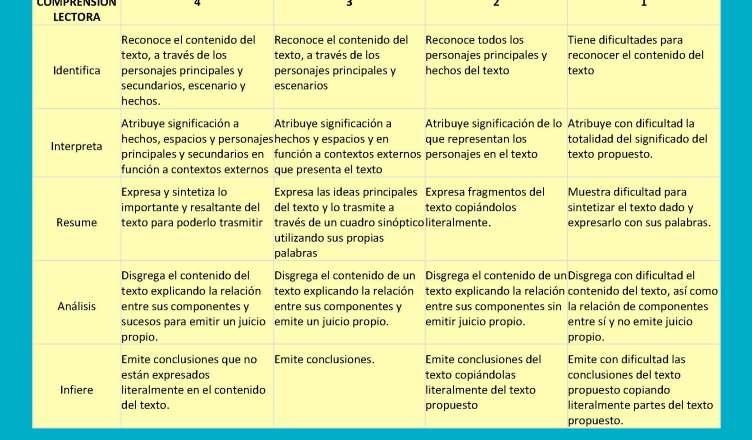 Comprensión lectora: Definición y rúbrica para su evaluación ...