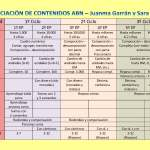 Documento: ABN – Propuesta de Secuenciación de Contenidos
