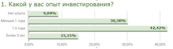 Опыт инвестирования читателей блога Sostoyanie.com