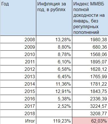 Индекс и инфляция