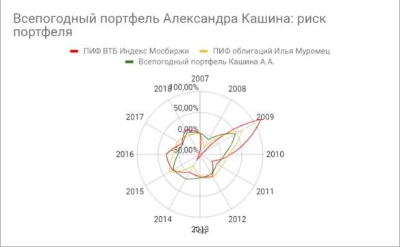 Как всепогодный портфель Александра Кашина обыграл ПИФы и инфляцию