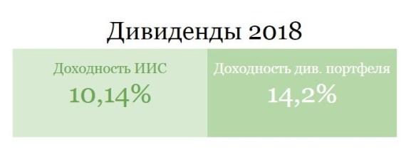 Заблуждения об инвестициях на российском рынке акций