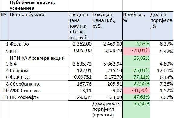 Портфель на ИИС. Июнь 2019. Газпром растет