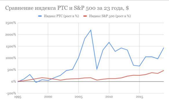 В какие акции выгоднее инвестировать: российские или американские. Сравнение индексов РТС, Мосбиржи и S&P 500