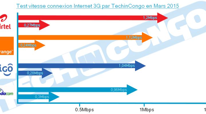 TEST: Quel est le réseau mobile le plus rapide en RDC ?