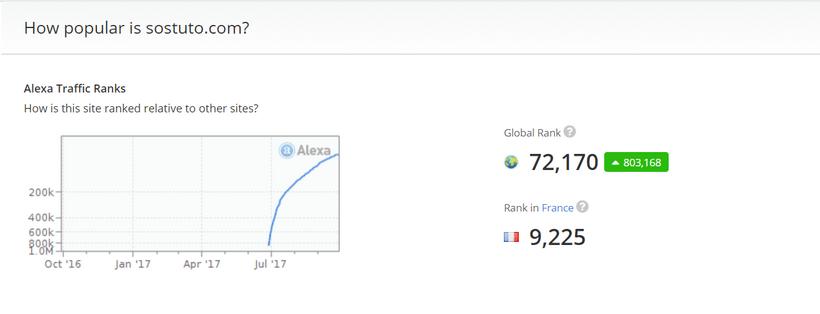 Sostuto com alexa Trafic site web : Connaitre le nombre de visites de n'importe quel site