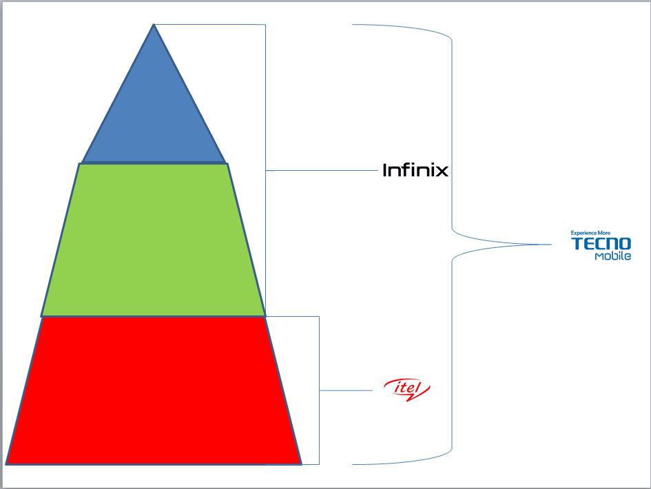 pyramide tecno itel infinix Tecno, iTel et Infinix appartiennent à la même société : TRANSSION HOLDINGS