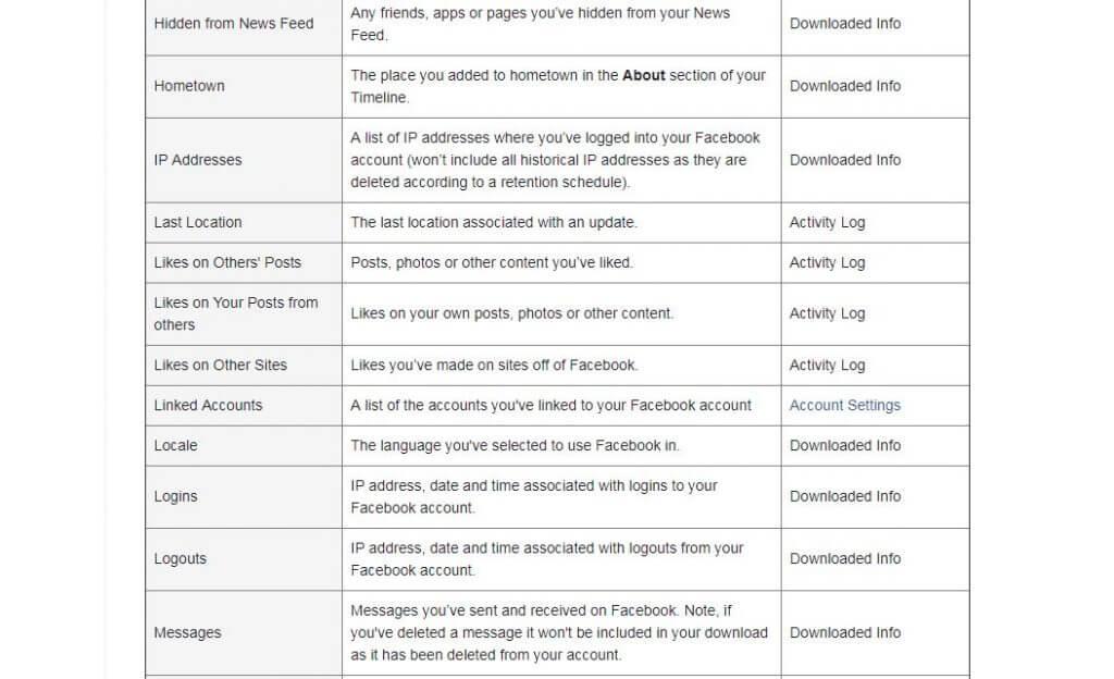 nos donnees facebook 1024x624 Comment télécharger une copie des données que Facebook sait sur vous
