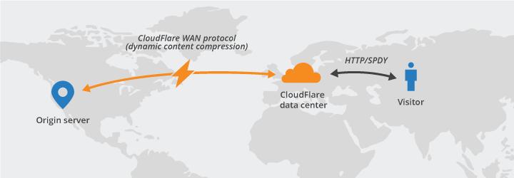 cloudflare Les Secrets pour Accélérer son Site Wordpress en 2019