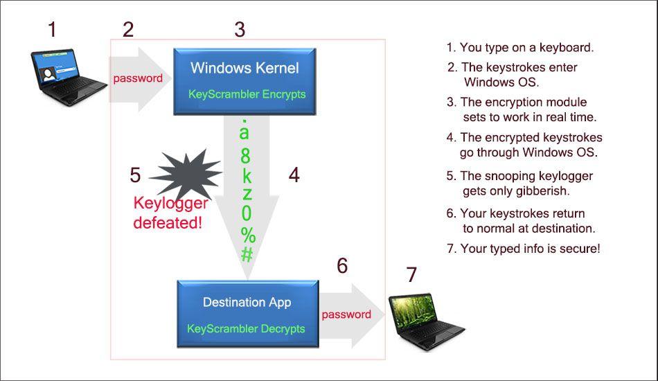 fonctionnement anti keylogger Les 10 Meilleurs Anti-Keylogger pour PC Windows, Android (+ Anti-RootKit)