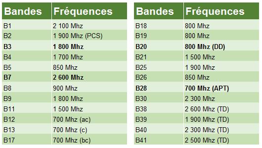 tableau bandes frequences mobiles FR Comment Vérifier les Fréquences & Bandes 4G LTE de n'importe quel Téléphone