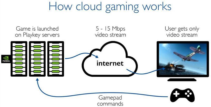 Fonctionnement Cloud Gaming Cloud Computing - Cloud Gaming : Tout savoir sur la technologie qui va révolutionner le jeu vidéo