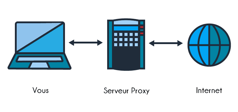 Proxy Server Comment Configurer un Proxy sur Windows 10, 7, 8 – Proxifier Tuto