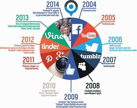sosyal medyanın evrimi