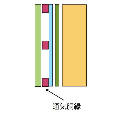 サイディング 通気工法