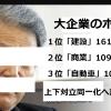 経団連は2018/8/1、大企業社員と国家公務員の一部のエリート層だけの大手企業の今夏のボーナス調査(最終集計)の結果【平均妥結額95万3905円で、1959年の調査以来、過去最高を更新】好景気に日本中が沸いたバブル期以上だ…と発表!?